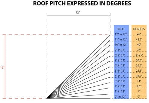 roof-pitch-in-degrees